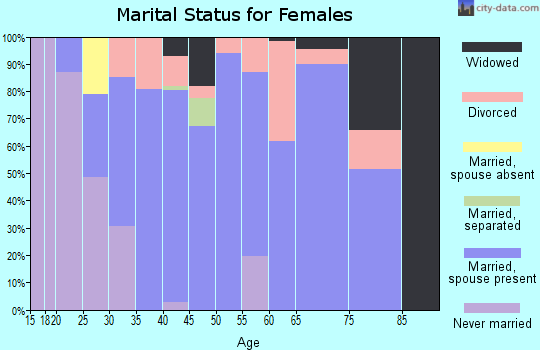 Zip code 97759 marital status for females