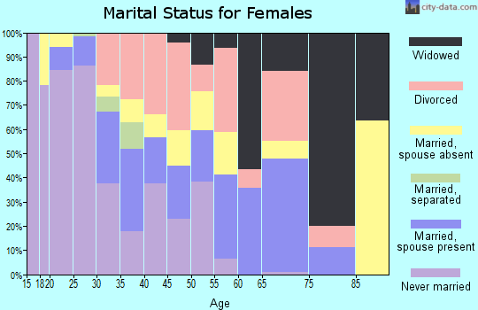 Zip code 97761 marital status for females