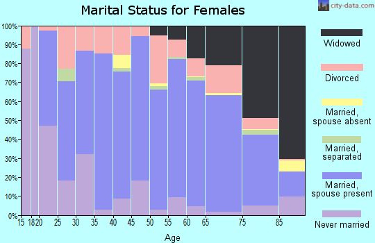 Zip code 97814 marital status for females