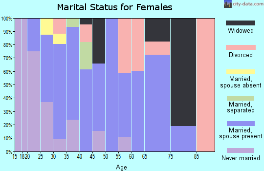 Zip code 97818 marital status for females