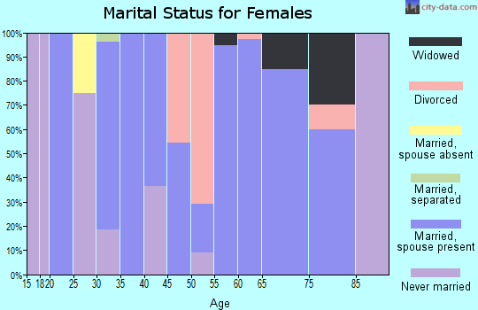 Zip code 97820 marital status for females