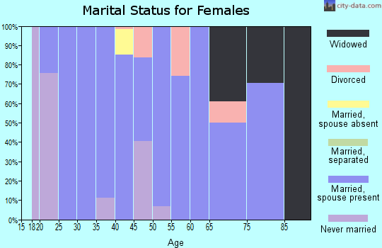 Zip code 97833 marital status for females