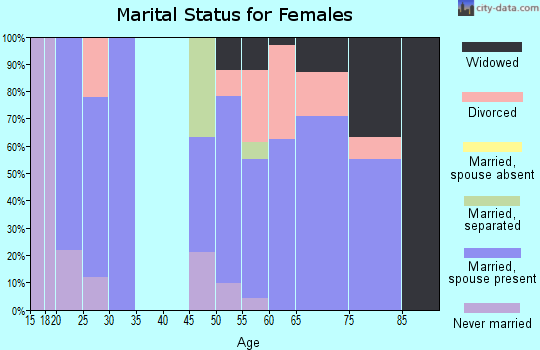 Zip code 97834 marital status for females