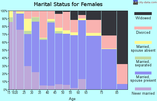 Zip code 97838 marital status for females