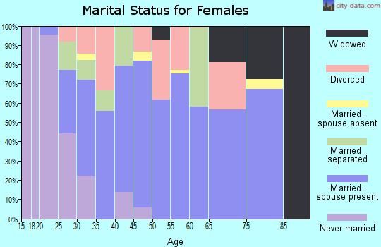 Zip code 97844 marital status for females