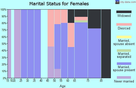 Zip code 97870 marital status for females
