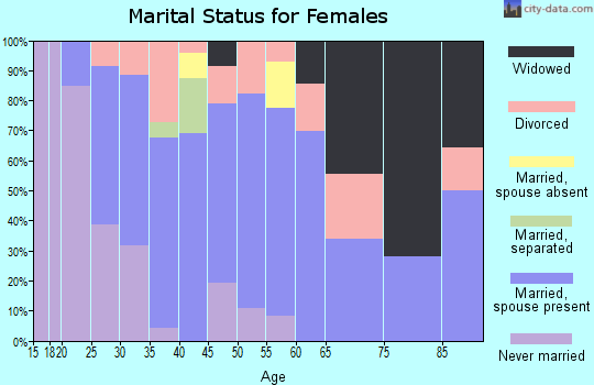 Zip code 97875 marital status for females