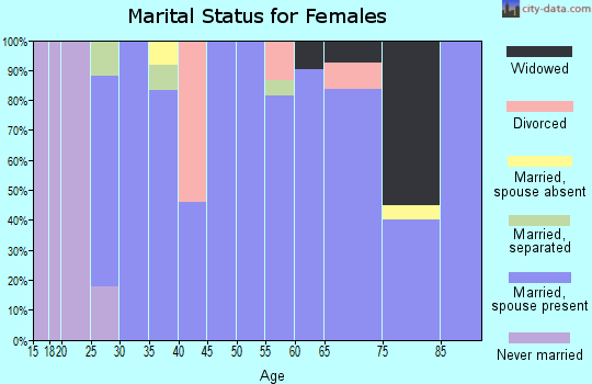 Zip code 97876 marital status for females