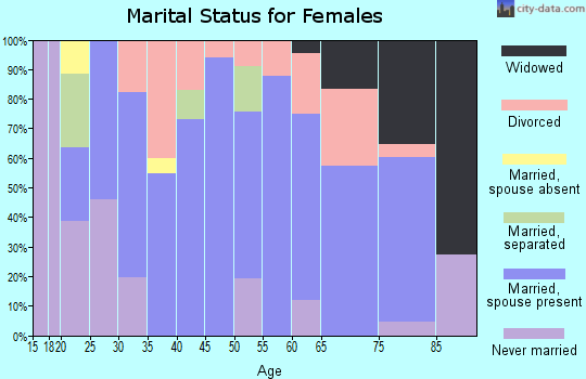 Zip code 97883 marital status for females
