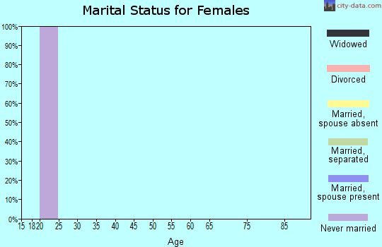 Zip code 97909 marital status for females