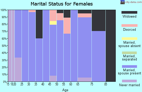 Zip code 97910 marital status for females