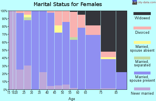 Zip code 97913 marital status for females