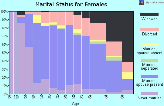 Zip code 98008 marital status for females