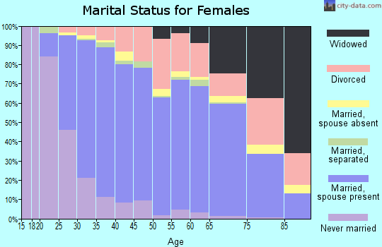 Zip code 98012 marital status for females