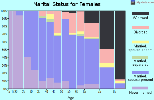 Zip code 98021 marital status for females