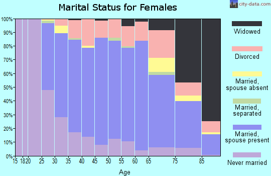 Zip code 98027 marital status for females