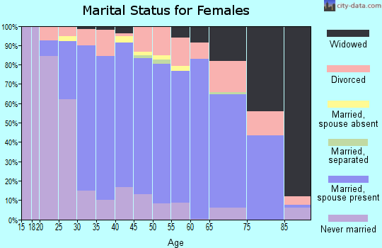Zip code 98028 marital status for females
