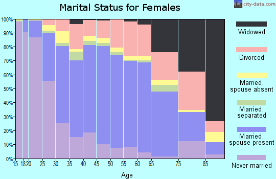 Zip code 98031 marital status for females
