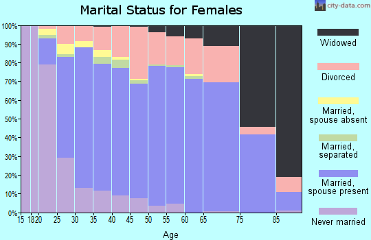 Zip code 98038 marital status for females