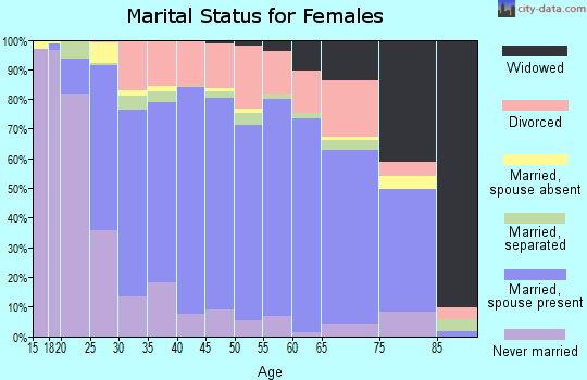 Zip code 98042 marital status for females