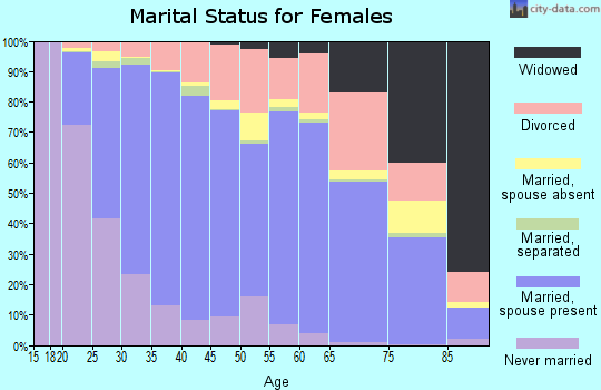Zip code 98052 marital status for females