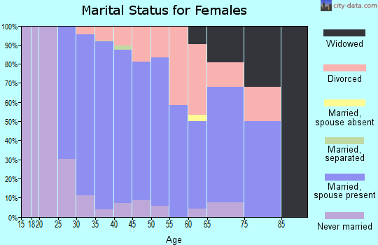 Zip code 98065 marital status for females