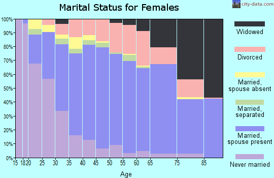 Zip code 98092 marital status for females