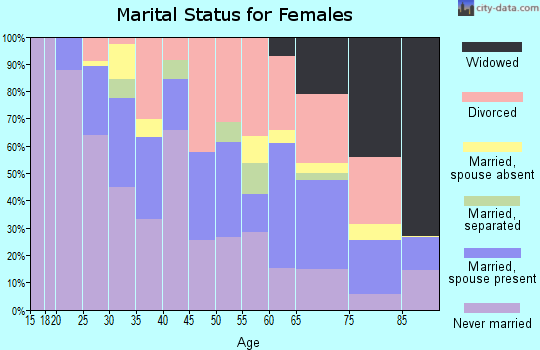 Zip code 98101 marital status for females