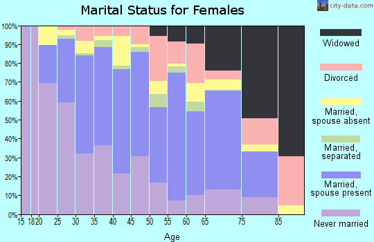 Zip code 98108 marital status for females