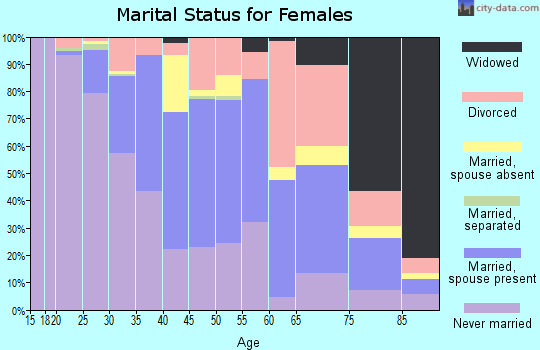 Zip code 98109 marital status for females