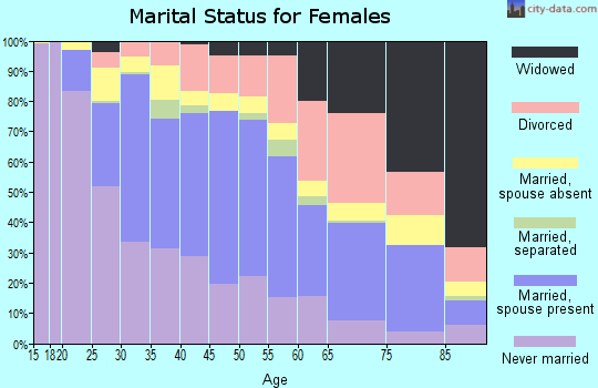 Zip code 98118 marital status for females