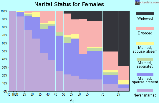 Zip code 98122 marital status for females