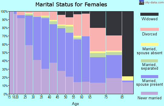 Zip code 98126 marital status for females