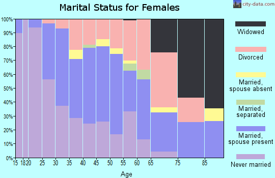 Zip code 98136 marital status for females