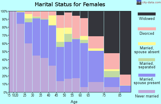 Zip code 98144 marital status for females
