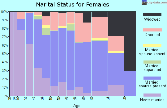 Zip code 98166 marital status for females