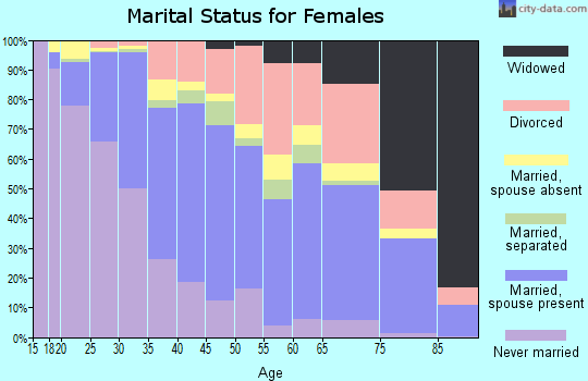 Zip code 98168 marital status for females
