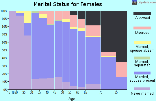 Zip code 98177 marital status for females