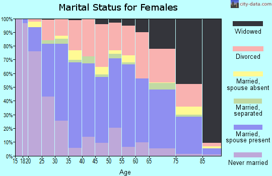 Zip code 98203 marital status for females