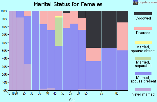 Zip code 98232 marital status for females
