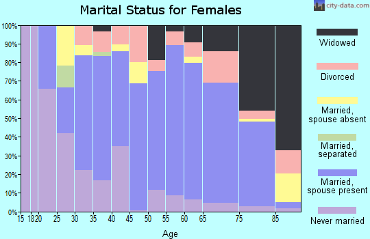 Zip code 98239 marital status for females
