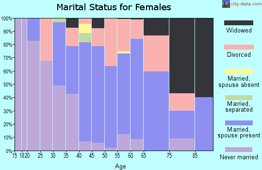 Zip code 98260 marital status for females