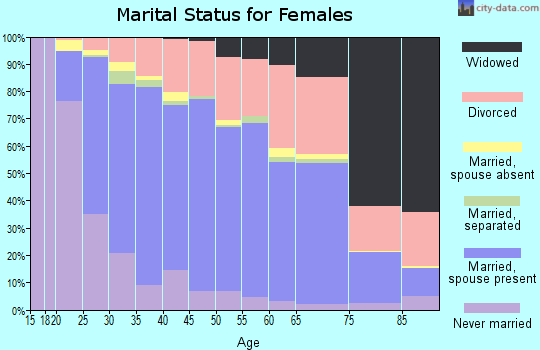 Zip code 98270 marital status for females