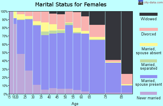 Zip code 98277 marital status for females
