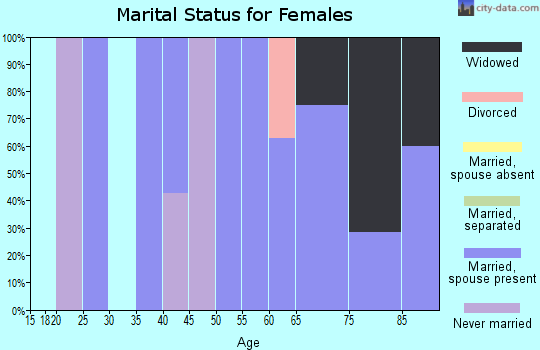 Zip code 98280 marital status for females