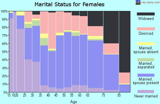 Zip code 98284 marital status for females