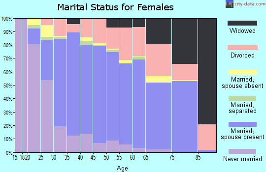 Zip code 98290 marital status for females