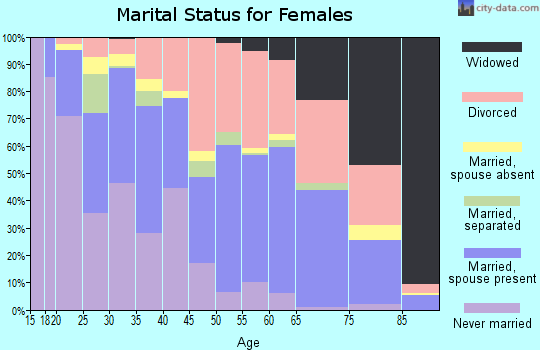 Zip code 98310 marital status for females