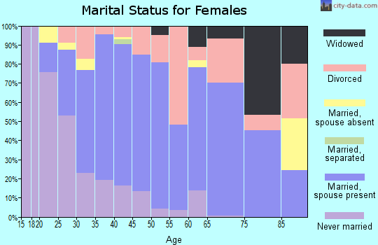 Zip code 98328 marital status for females