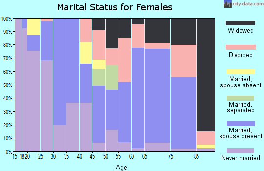 Zip code 98331 marital status for females